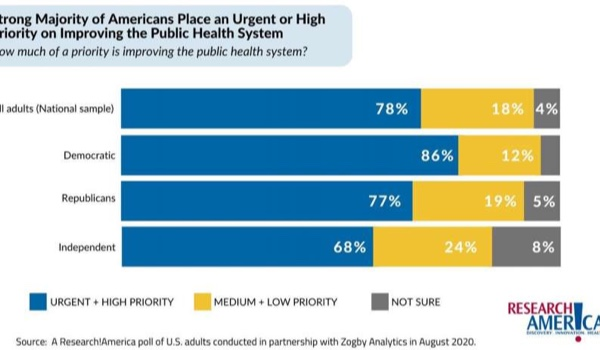 Americans agree: Improving our public health system is an urgent priority